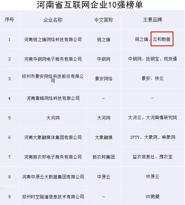 河南十强互联网企业榜单