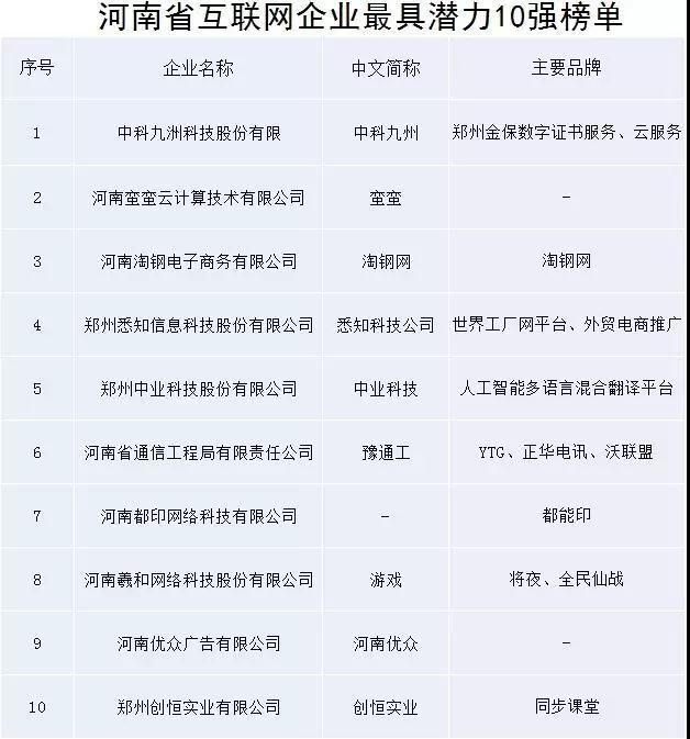 河南互联网企业潜力榜单